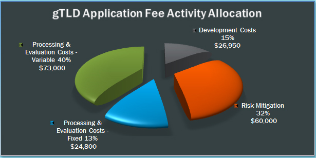 gTLD Application Fees and Clarifying Questions-fee-allocation