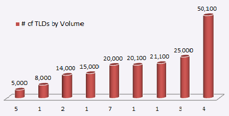 Afilias projected number of TLDs by Volume