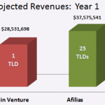 Domain Venture Afilias Year 1 Revenue Comparison