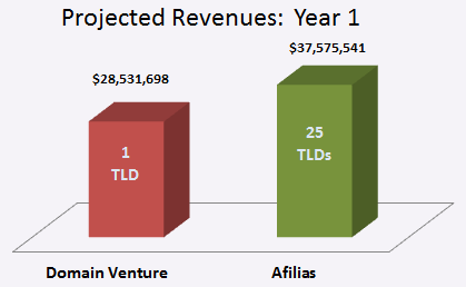Afilias versus Domain Venture Partners gTLD Volumes Yr 1 Comparison