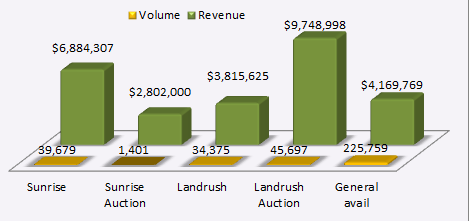 Famous Four Media Domain Venture Partners TLD Year 1 projected revenue