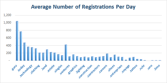 New gTLD Registrations as of Mar 7, 2014