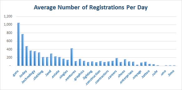 New gTLD Registrations as of Mar 7, 2014