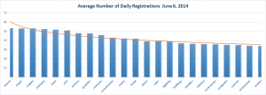 New gTLD Average Registrations Bottom Half June 6, 2014