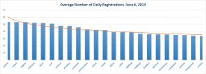 New gTLD Average Registrations Bottom Half June 6, 2014