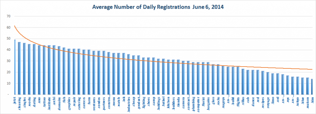 New gTLD Average Registrations Top Half July 4, 2014