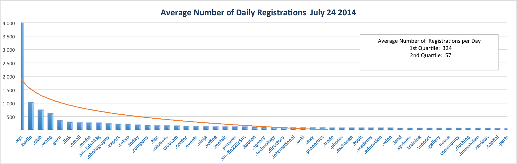 Daily Registrations by TLD