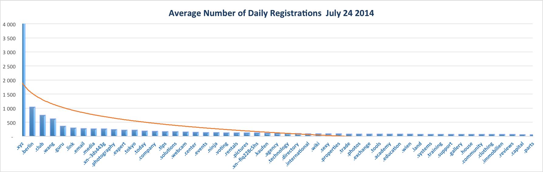New gTLD Average Registrations Top Half July 24, 2014