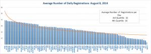 New gTLD Average Registrations Bottom Half August 8, 2014