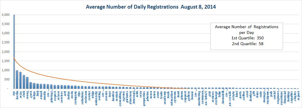 New gTLD Average Registrations Top Half August 8, 2014