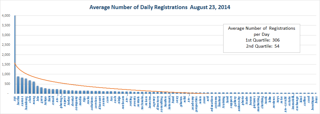 New gTLD Average Registrations Top Half August 23, 2014