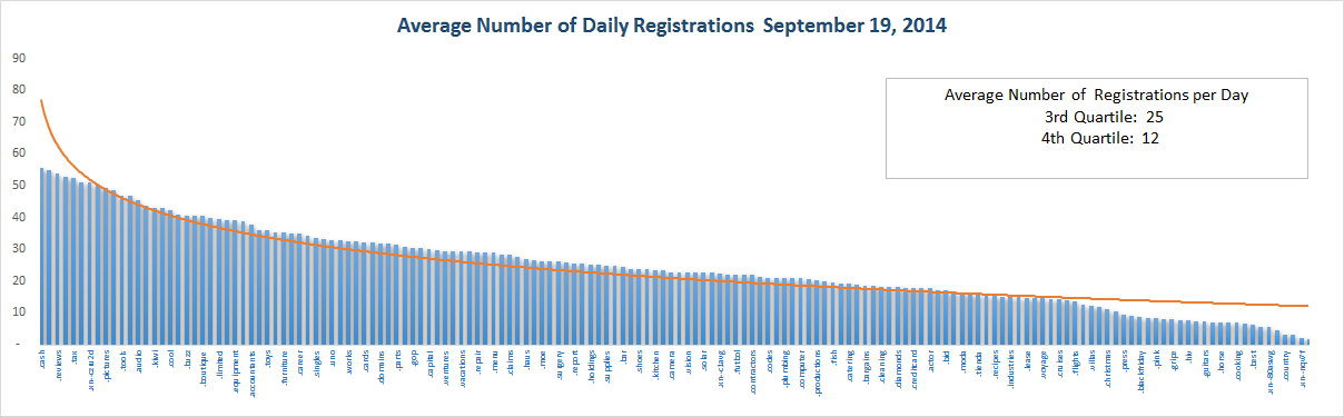 Registration Volume of new Generic Top Level Domains Sept 19, 2014 - bottom half