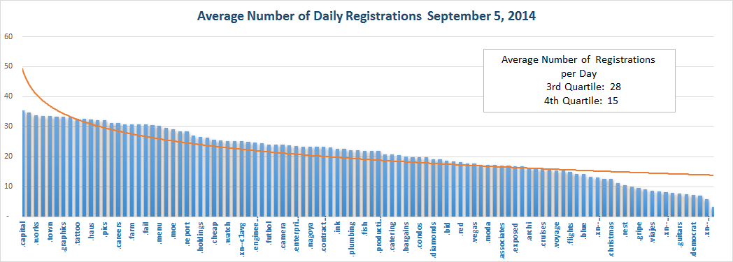 Registration Volume of new Generic Top Level Domains Sept 5, 2014 - bottom half
