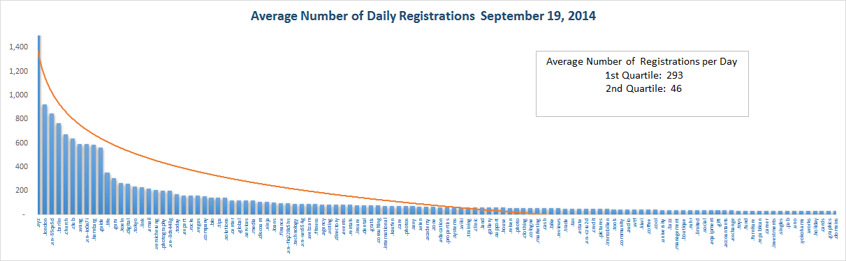 Registration Volume of new Generic Top Level Domains Sept 19, 2014 - Top Half