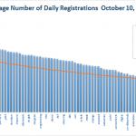 Registration Volume of new Generic Top Level Domains Oct 10 2014 – Bottom Half