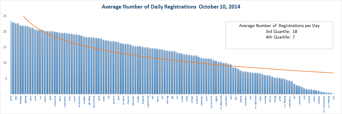 Registration Volume of new Generic Top Level Domains Oct 10 2014 – Bottom Half