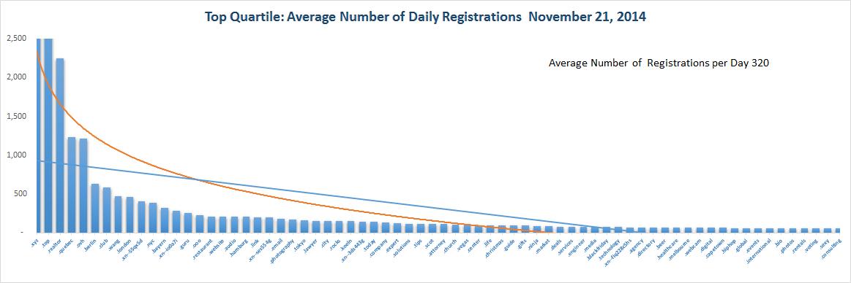 Registration Volume of new Generic Top Level Domains Nov 21 , 2014 - Quartile 1