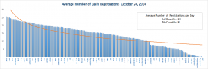 Registration Volume of new Generic Top Level Domains Oct 24, 2014 - Bottom Half