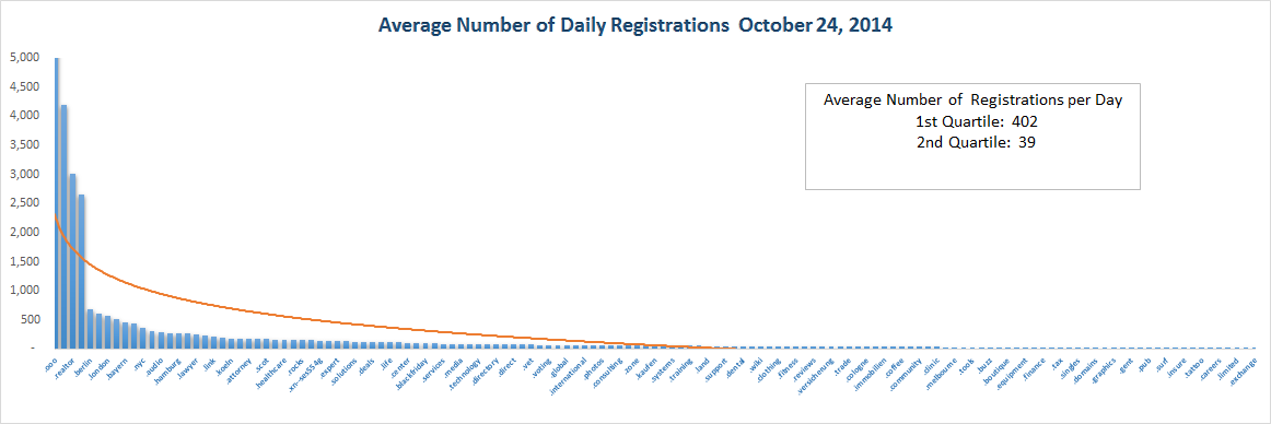 Registration Volume of new Generic Top Level Domains Oct 24, 2014 - Top Half