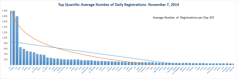 Registration Volume of new Generic Top Level Domains Nov 7, 2014 - Quartile 1