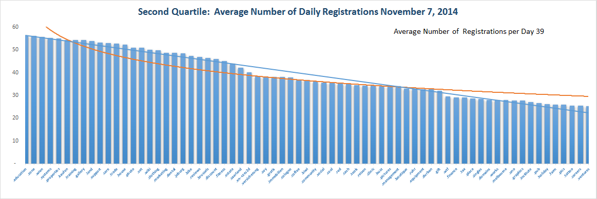 Registration Volume of new Generic Top Level Domains Nov 7, 2014 - Quartile 2