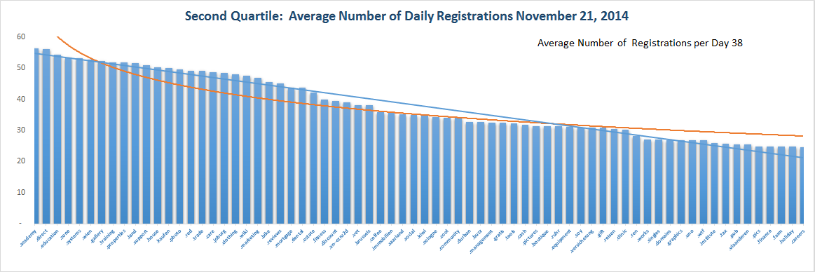 Registration Volume of new Generic Top Level Domains Nov 21 , 2014 - Quartile 2