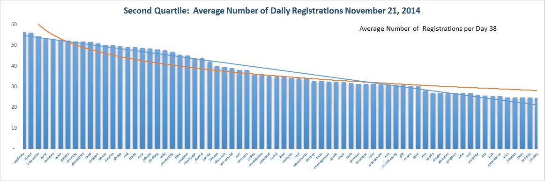 Registration Volume of new Generic Top Level Domains Nov 21 , 2014 - Quartile 2