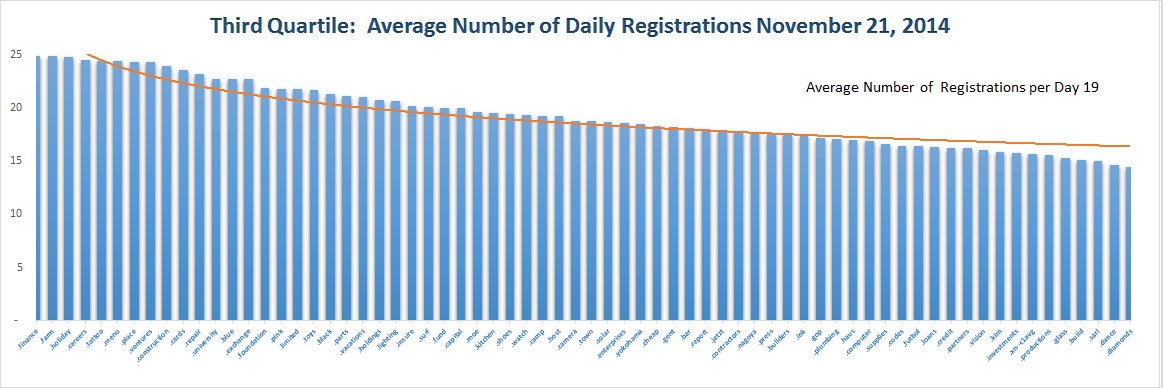 Registration Volume of new Generic Top Level Domains Nov 21 , 2014 - Quartile 3