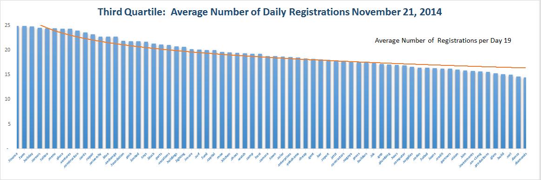 Registration Volume of new Generic Top Level Domains Nov 21 , 2014 - Quartile 3