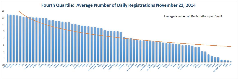 Registration Volume of new Generic Top Level Domains Nov 21 , 2014 - Quartile 4