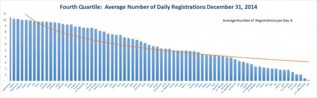 Registration Volume of new Generic Top Level Domains Dec 31 , 2014 – 4th Quartile
