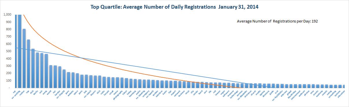 Registration Volume of new Generic Top Level Domains Jan 31 , 2015 – 1st Quartile
