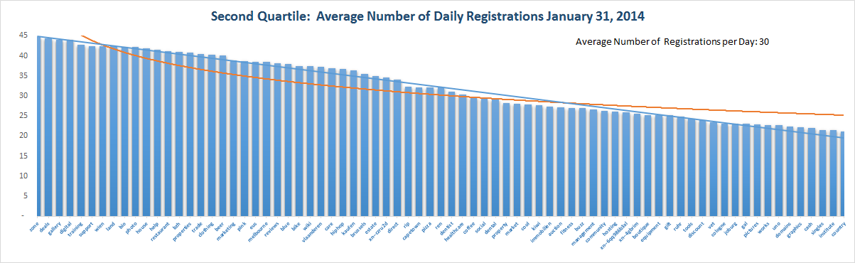 Registration Volume of new Generic Top Level Domains Jan 31 , 2015 – 2nd Quartile