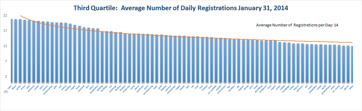 Registration Volume of new Generic Top Level Domains Jan 31 , 2015 – 4th Quartile