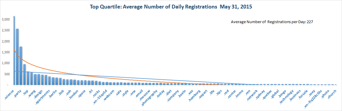 Registration Volume of new Generic Top Level Domains May 31, 2015 - 1st Quartile