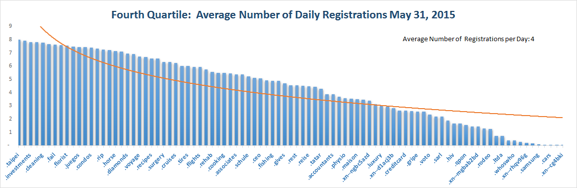 Registration Volume of new Generic Top Level Domains May 31, 2015 - 4th Quartile
