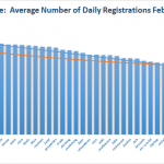 Registration Volume of new Generic Top Level Domains Feb 28, 2015 - 2nd Quartile