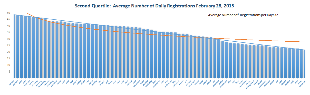 Registration Volume of new Generic Top Level Domains Feb 28, 2015 - 2nd Quartile