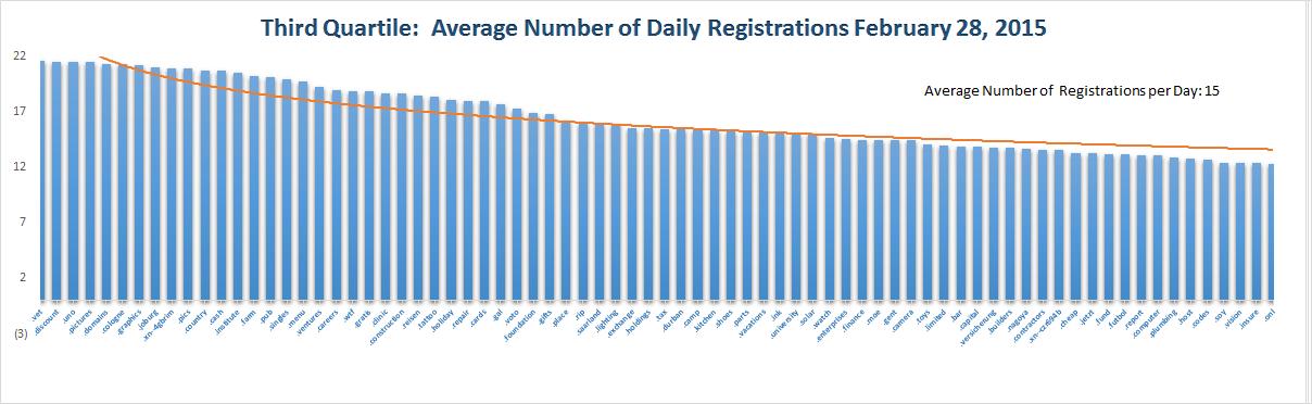 Registration Volume of new Generic Top Level Domains Feb 28, 2015 - 3rd Quartile