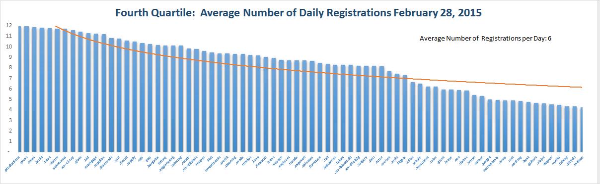 Registration Volume of new Generic Top Level Domains Feb 28, 2015 - 4th Quartile