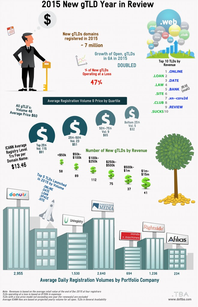 Infographic: 2015 New gTLD Year in Review