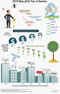 gTLD Industry Overview 2015