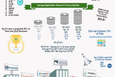 gTLD Industry Progress Statistics and Business Implications H1 2016