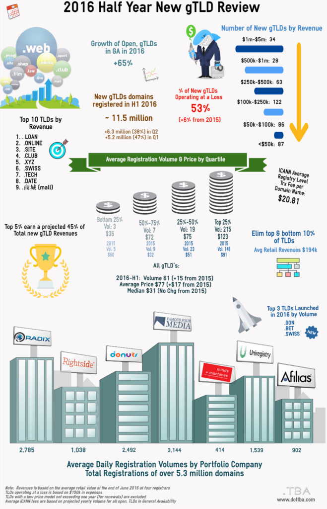 New TLD Industry First Half 2016