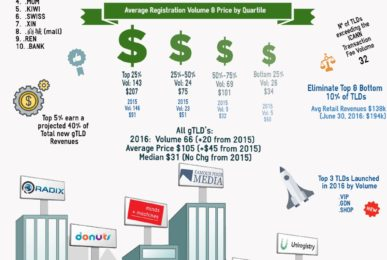 gTLD 2016 Year in Review