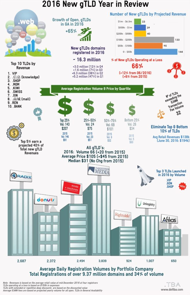 New gTLD Infographic
