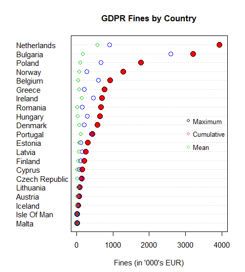 Ranked GDPR Fines by Country