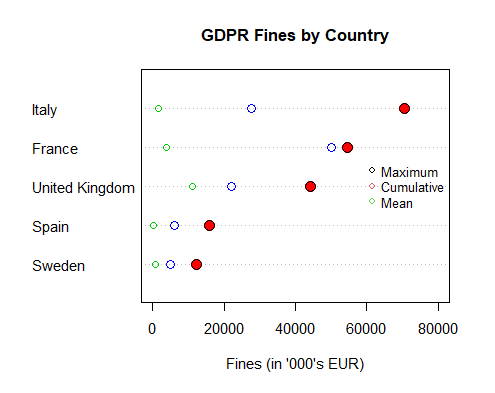 Top Ranked GDPR Fines by Country