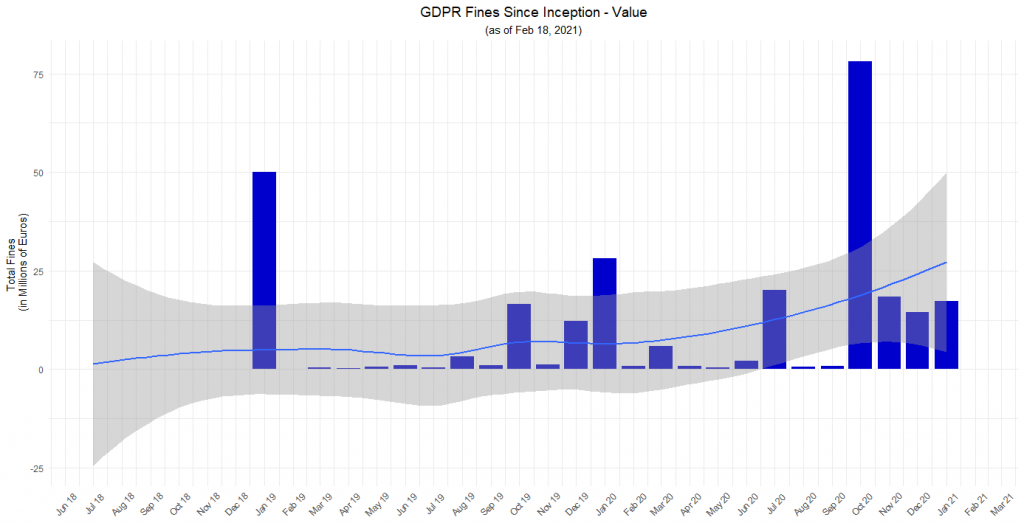 GDPR Fines Since Inception - Value