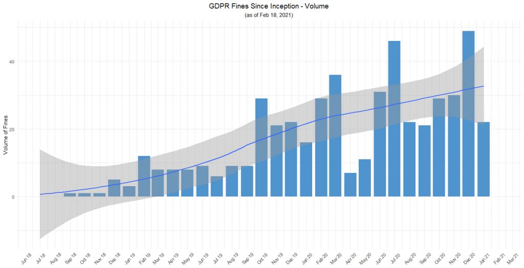 GDPR-fines-since-inception-volume